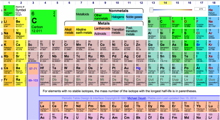 Periodic Table what are periods and groups in the modern periodic table : Carbon The Element - Carbon Fibers